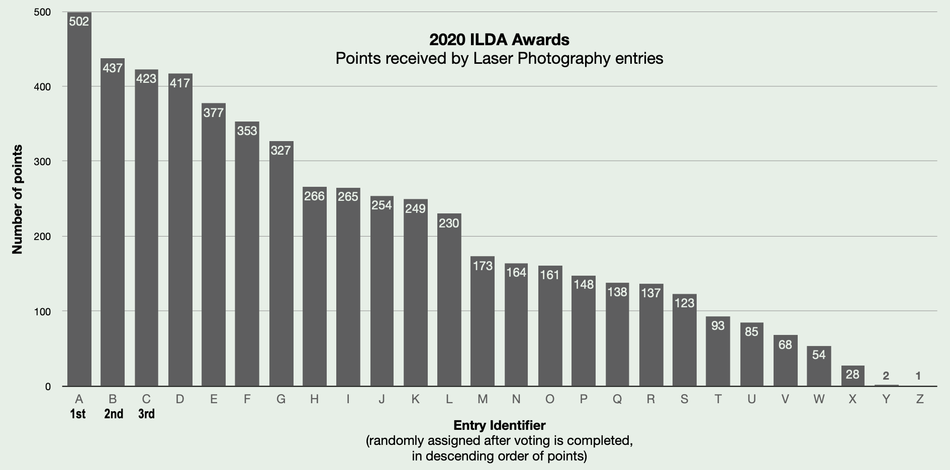 2020 Laser Photography result chart